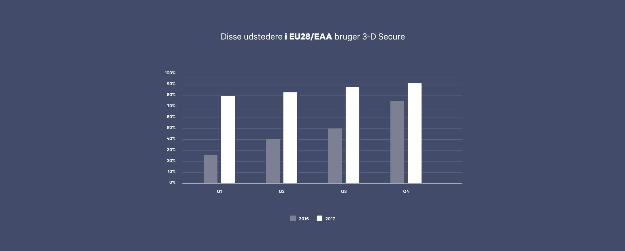 Graf over andelen af banker i EU, som understøtter 3-D Secure
