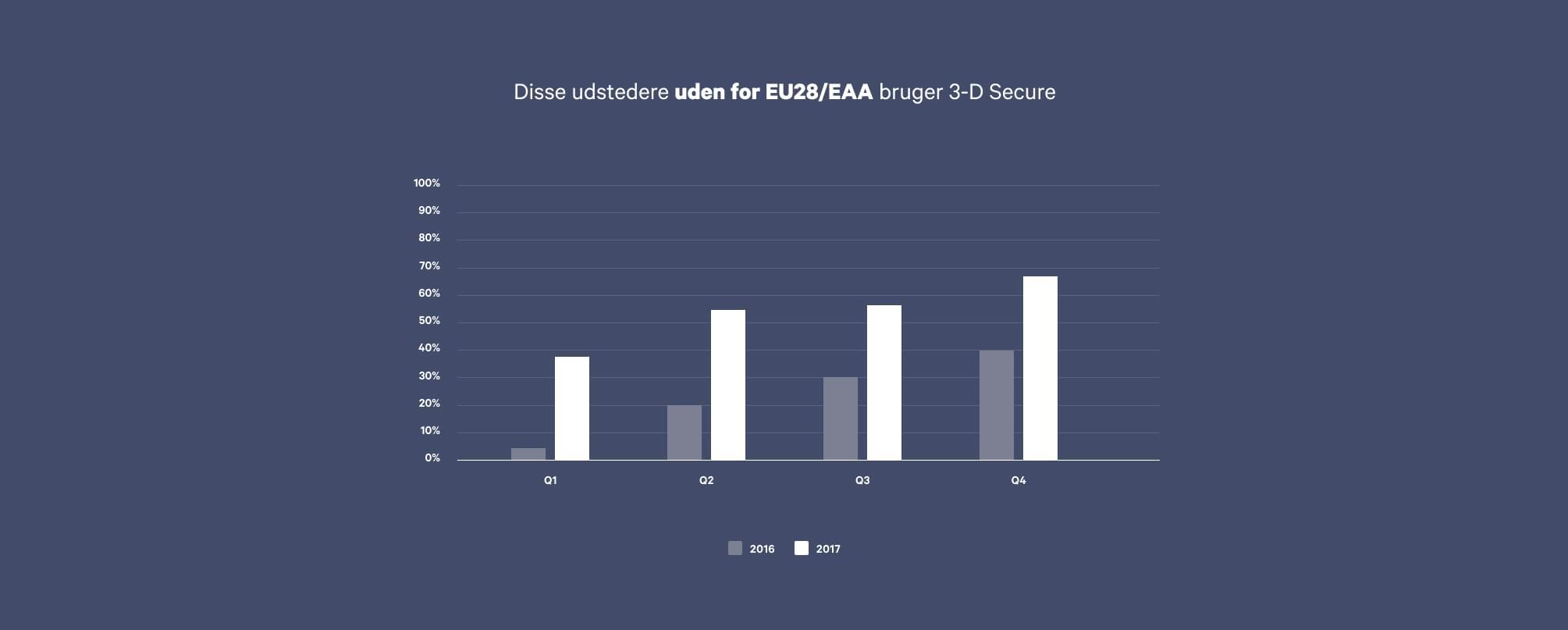 Graf over andelen af banker uden for EU, som understøtter 3-D Secure