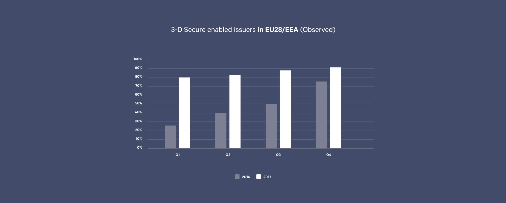 3-D Secure enabled issuers in EU28/EEA (Observed)