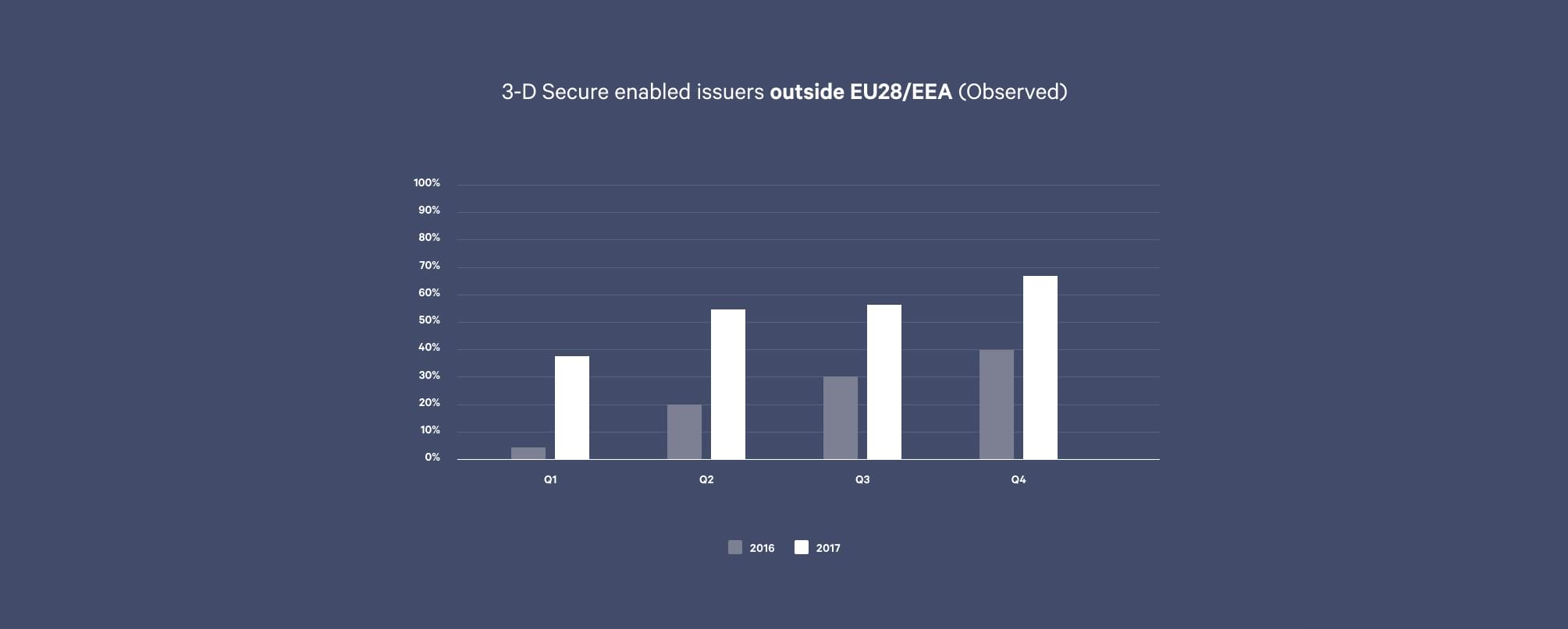3-D Secure enabled issuers outside EU28/EEA (Observed)