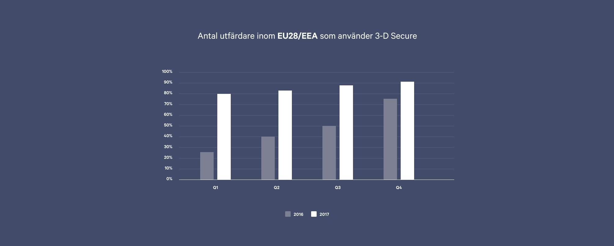 En översikt över 3-D Secure bland utfärdande banker. Antalet banker inom EU28 eller EEA som använder 3 D-Secure har ökat drastiskt mellan 2016 till 2017.