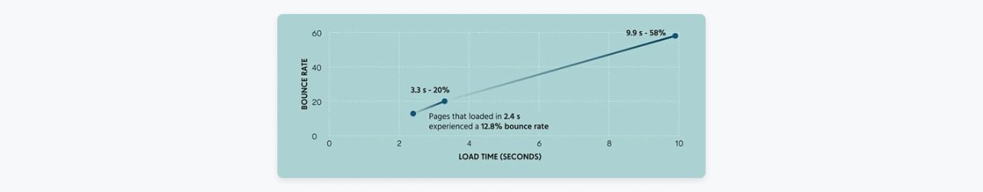 Din bounce rate stiger nærmest lineært med loadhastigheden