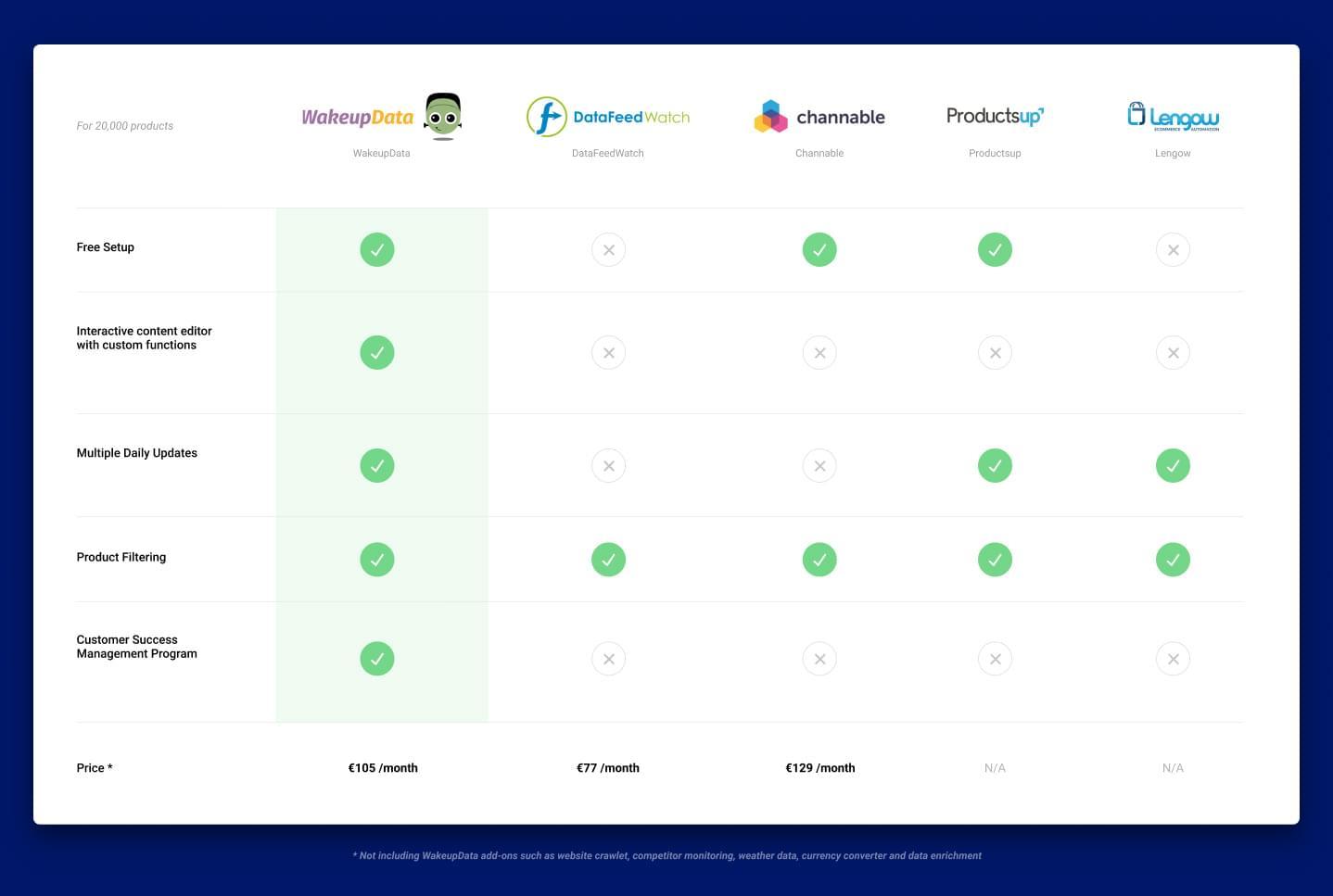 table comparing five different e-Commerce platforms