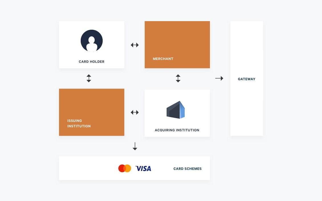 the four party scheme showing the parties involved in processing an online payment