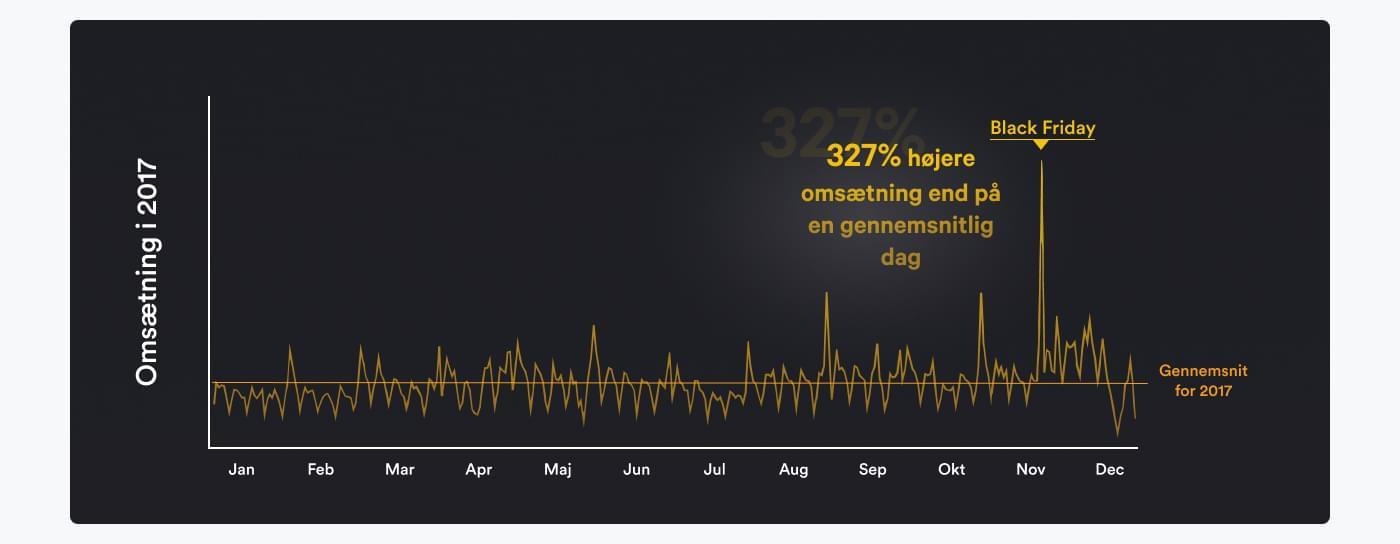 Graf som viser udslag i salg på Black Friday i forhold til resten af 2017