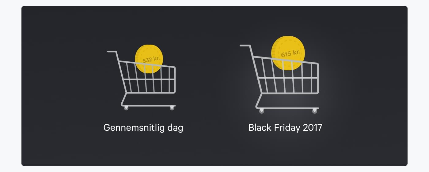 Illustration over ordrestørrelse på normal dag vs. Black Friday - mønt i indkøbsvogn
