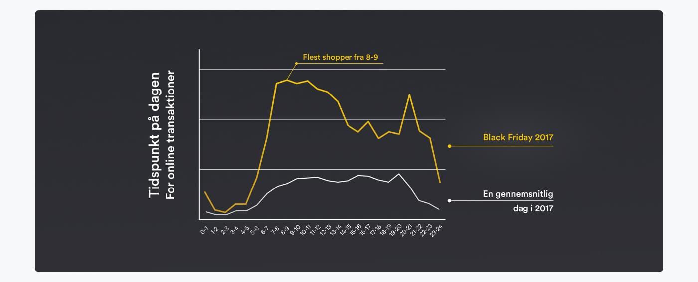 Graf som viser salget i løbet af dagen på normal dag og Black Friday