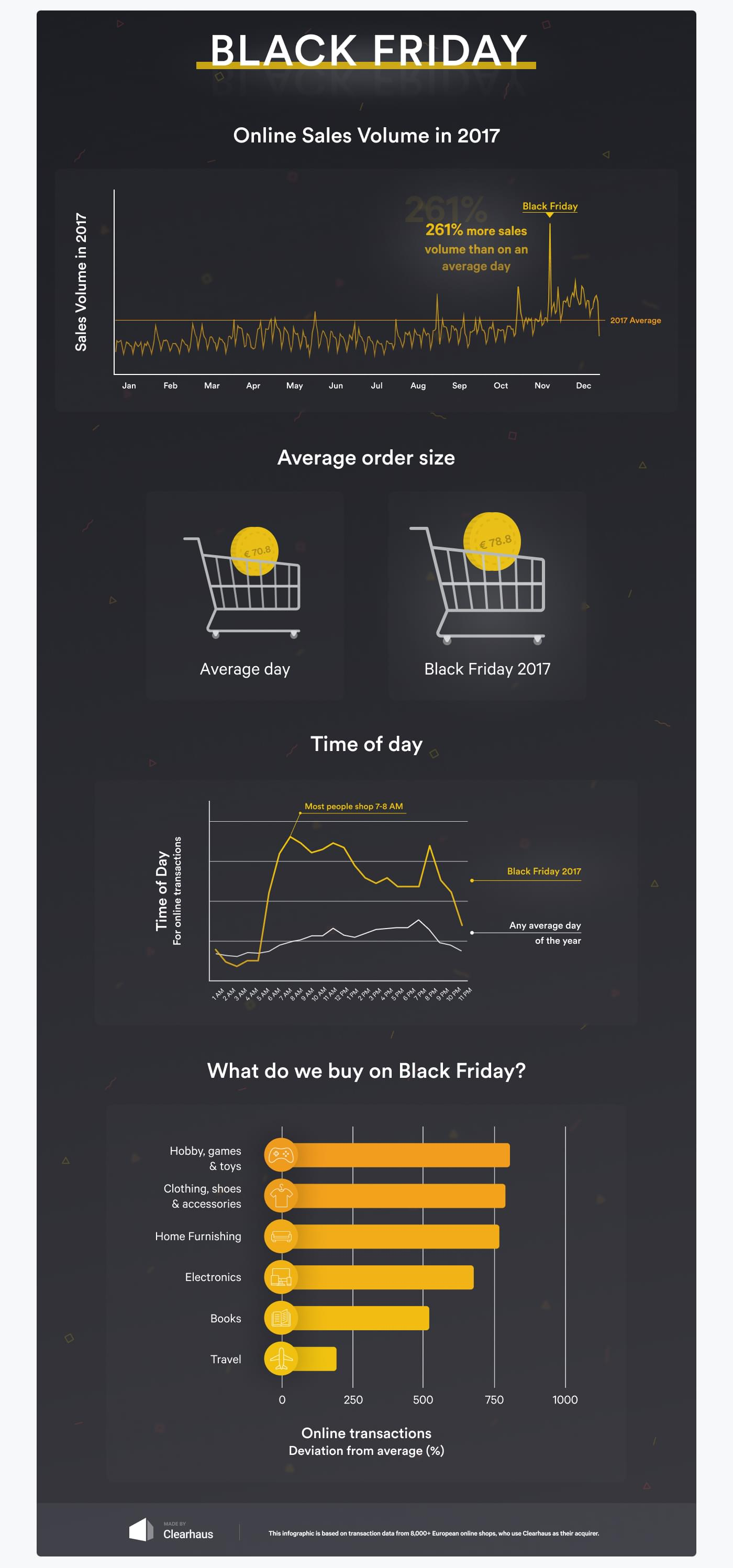 statistics of the online sale on Black Friday 2017