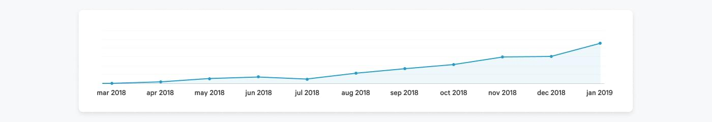 Graph of Dinero's organic traffic that shows an increase in visitors