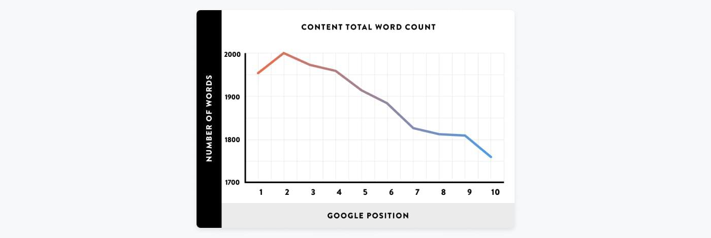 Graf over positiv sammenhæng mellem antal ord på hjemmeside og placering på Google