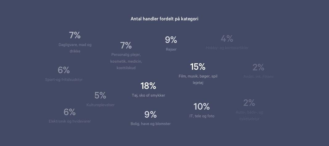 Illustration af hvor mange % af onlinehandler der er inden for forskellige kategorier