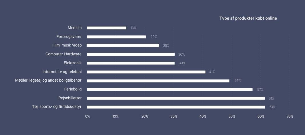 Graf over hvilke produkter vi køber online