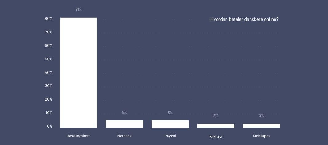 Grafer over hvilke betalingsmetoder vi bruger online