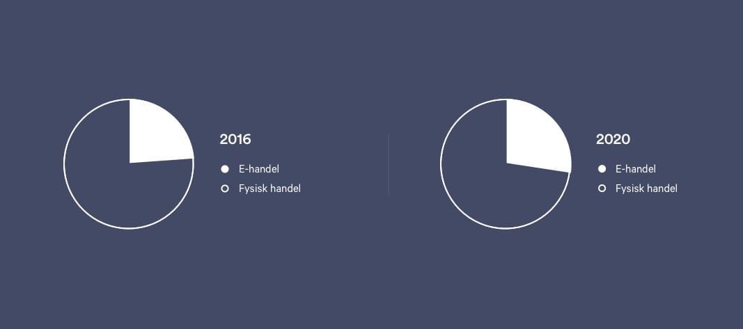 Graf over andelen af onlinekøb i 2016 og forventet 2020