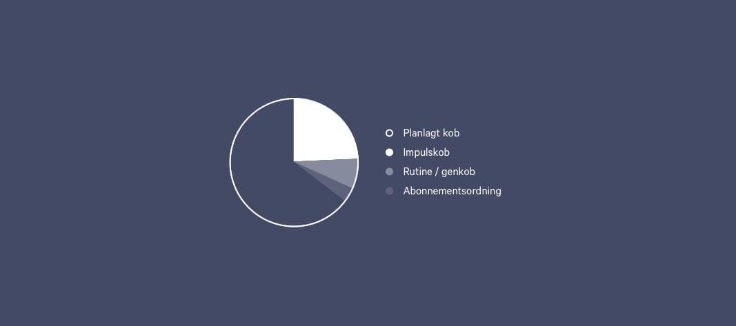 Graf over hvor stor andel af køb er planlagte, impuls, rutine eller abonnement