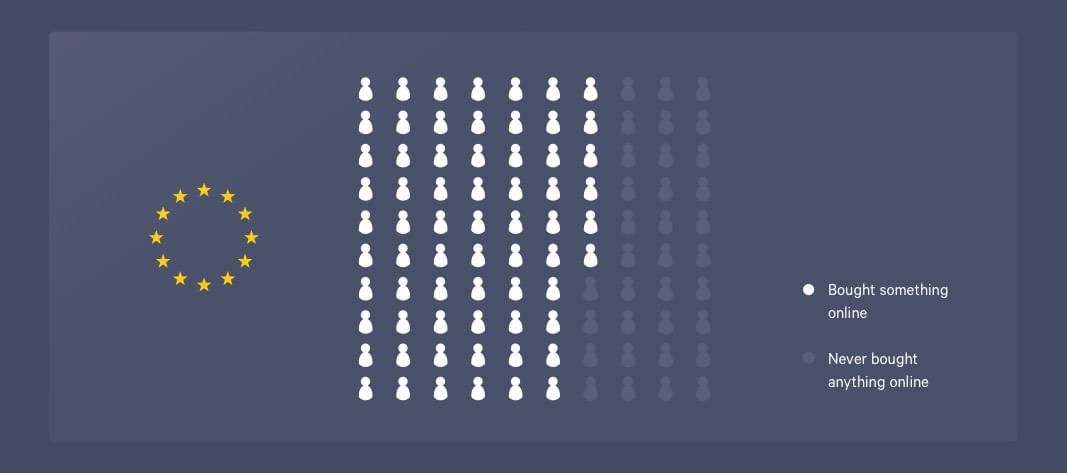 66 out of 100 people marked indicating the number of EU citizens using the internet