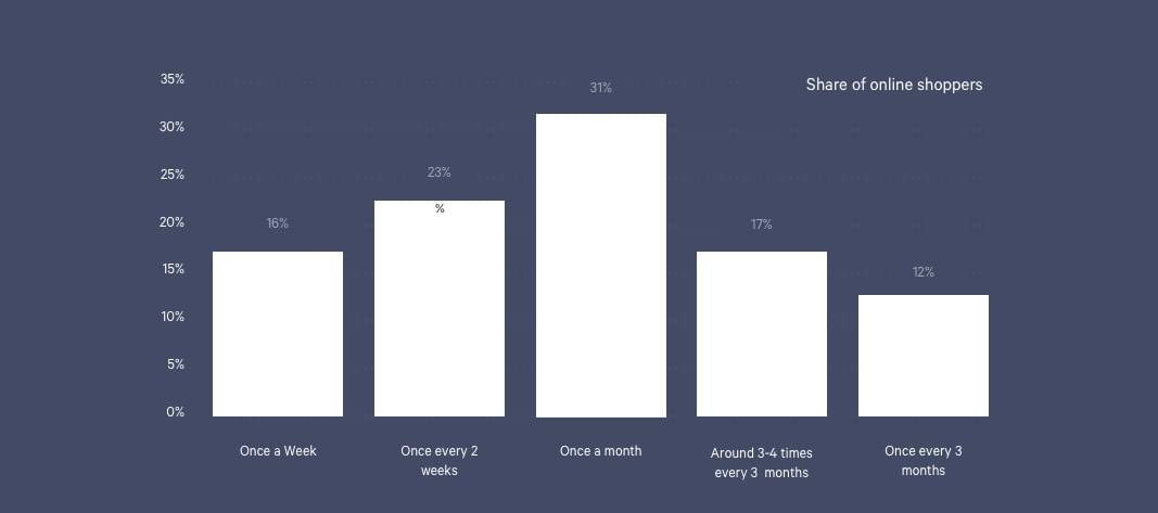 graph showing how often people shop online