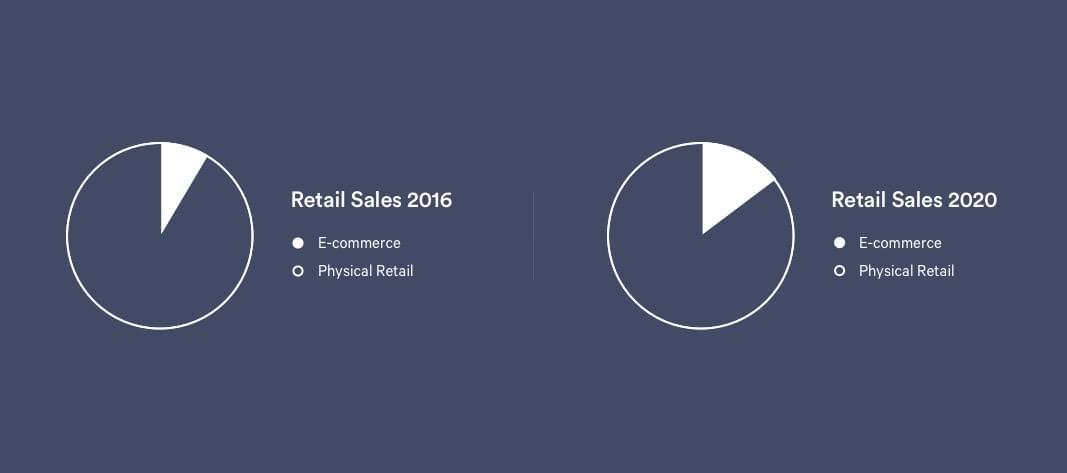 Sales Numbers