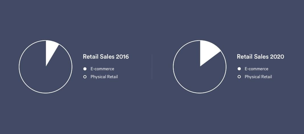 pie chart of e-Commerce sales in 2016 and expected in 2020