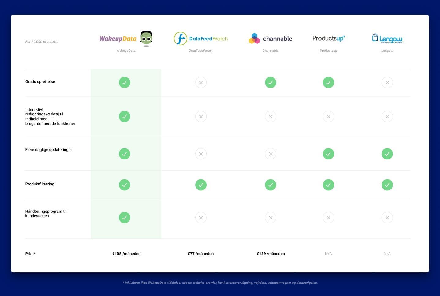 Sammenligningsoversigt over forskellige platforme