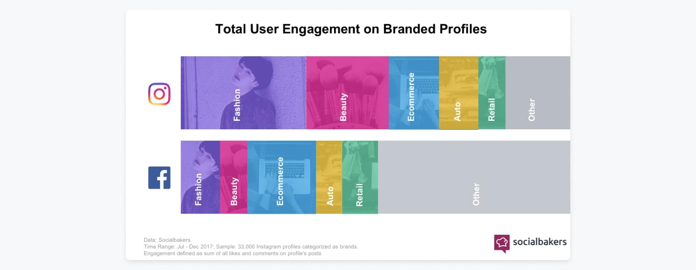 Det totala användarengagemanget för företagskonton på Instagram är störst på modekonton medan det på Facebook är annat.
