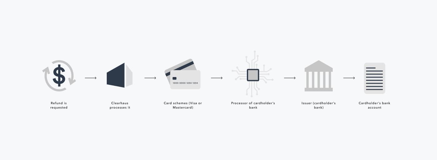 process through which a refund goes