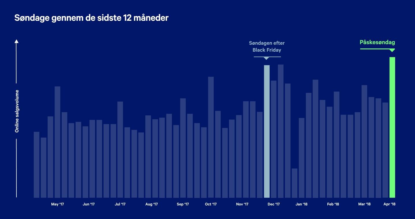Graf der viser, at der sælges mere på påskesøndag end på andre søndage