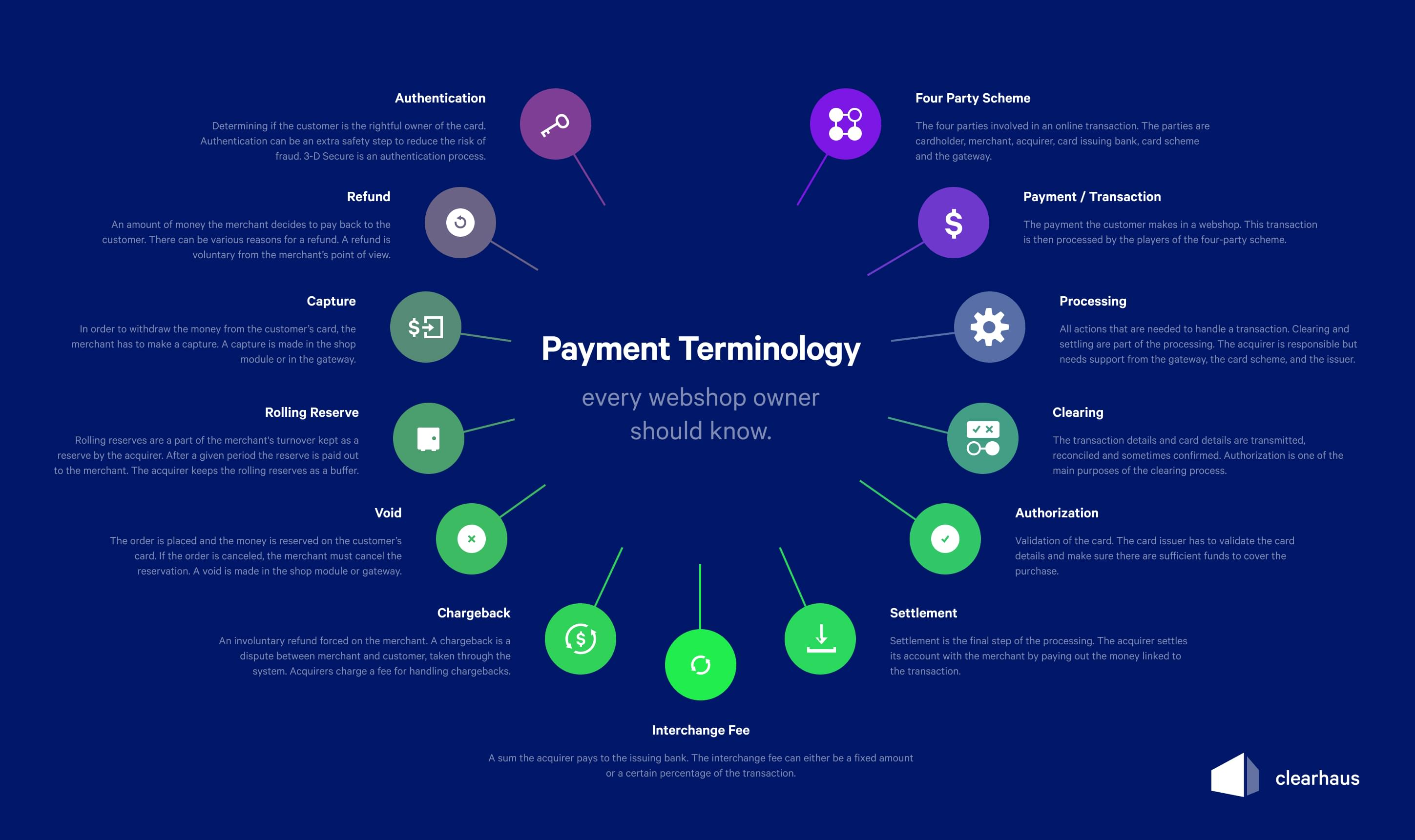 overview of the different terms in online payments