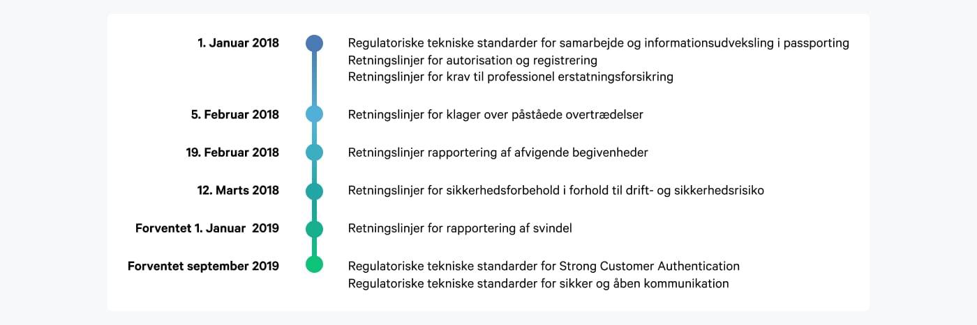 tidslinje over de forskellige tiltag inden for EU's betalingsdirektiv