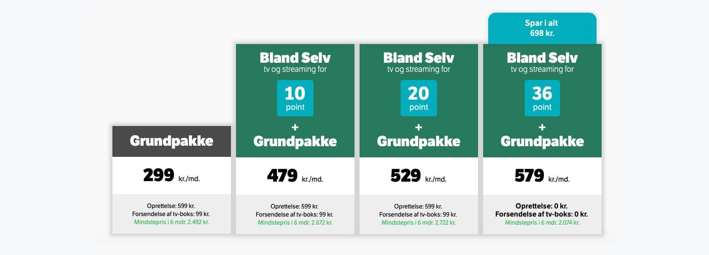 Ett exempel från YouSee som erbjuder sina kunder 4 olika TV-paket att välja mellan.