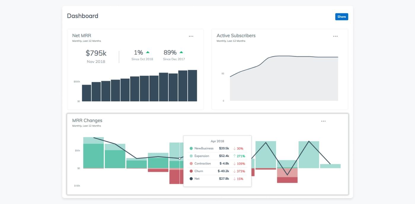 Screenshot fra Zuoras dashboard, som viser hvordan forskellige abonnementsspecifikke KPIs performer.