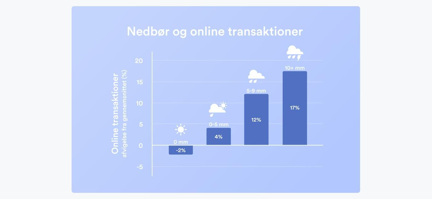 graf over regns effekt på onlinesalg