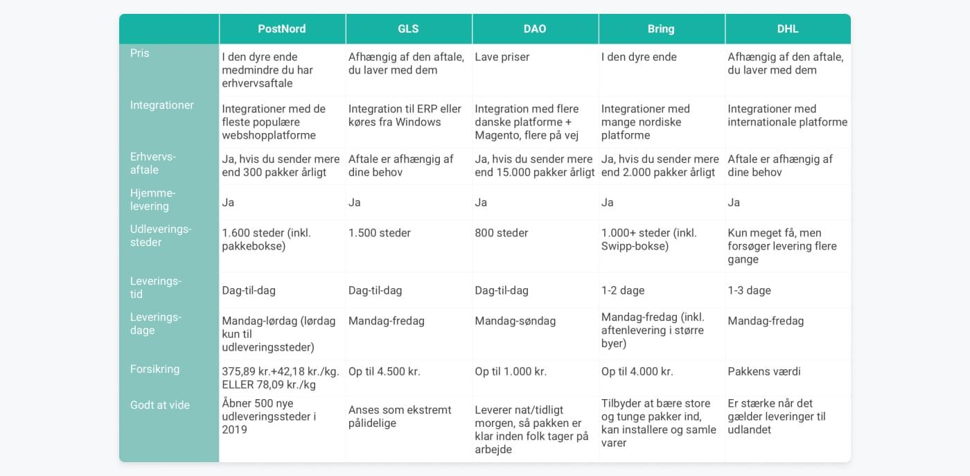 Sammenligning af PostNord, DAO, GLS, DHL og Bring