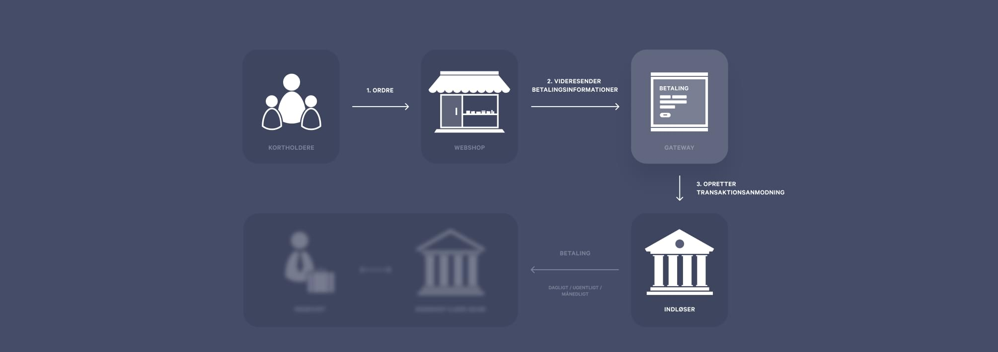 four party scheme: de forskellige aktører i behandlingen af en online transaktion