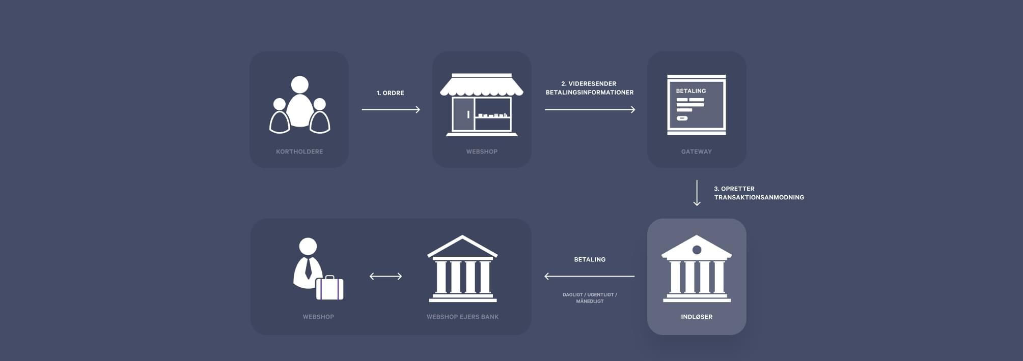 four party scheme: de forskellige partner involveret i behandlingen af en onlinetransaktion