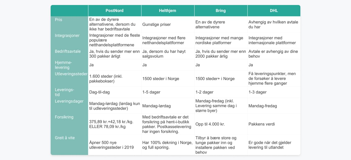 Sammenligning av PostNord, DB Schenker, Helthjem, DHL og Bring