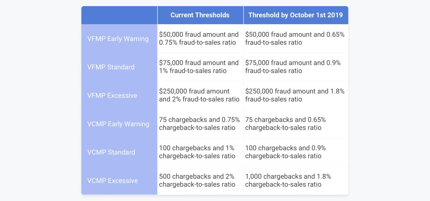Visas current and new thresholds for their fraud and chargeback programmes