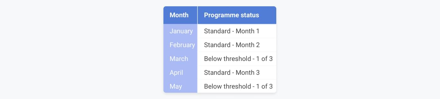 Example of a programme overview of merchant going below threshold for 1 month only to go above the month after