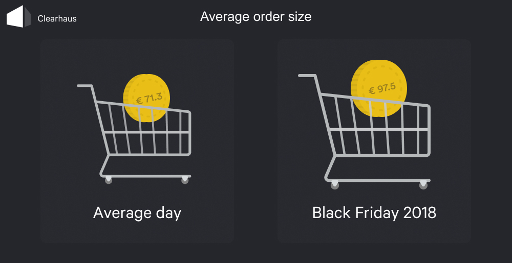 Graph: Average order size