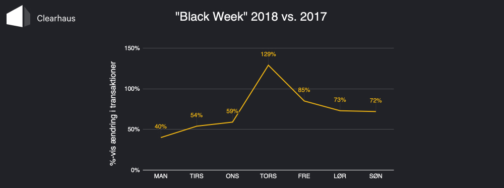 Diagram: Black Week 2018 vs 2017