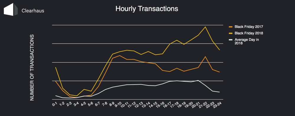 Graph: Hourly transactions