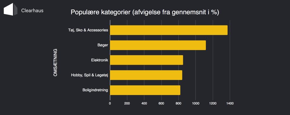 Diagram: Populære Kategorier