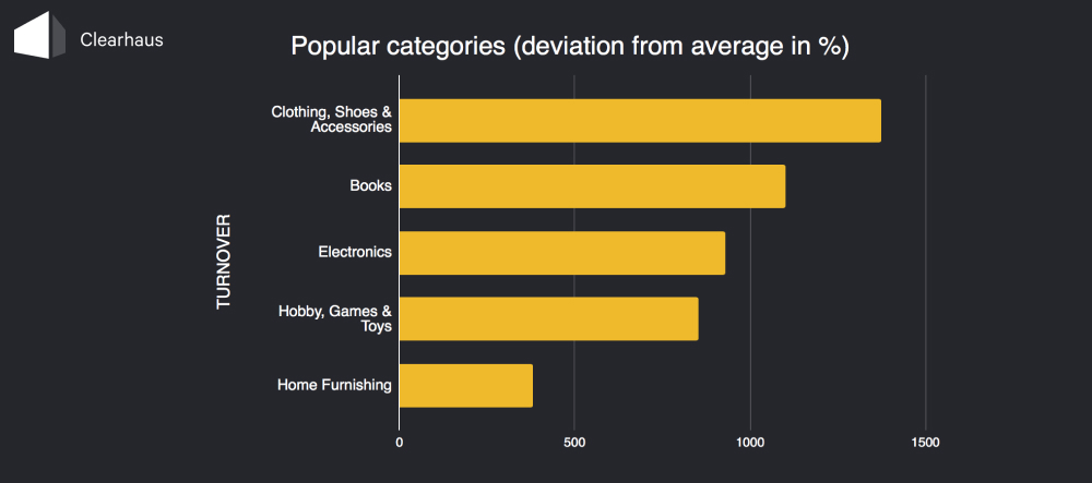 Graph: Popular categories