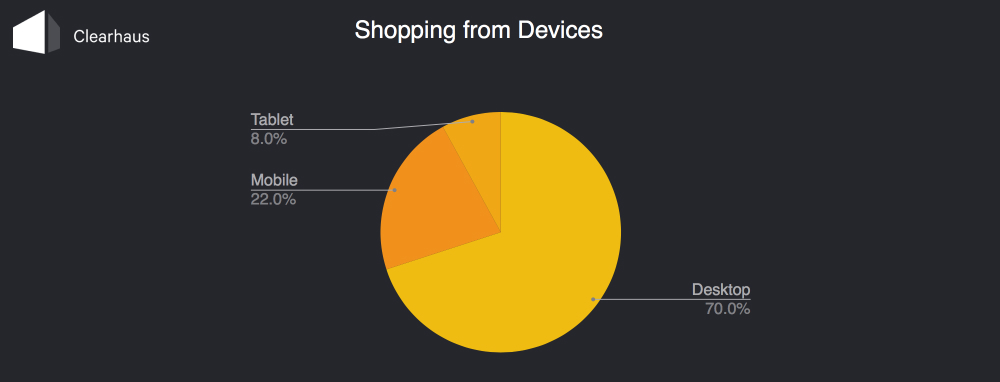 Graph: Shopping from devices
