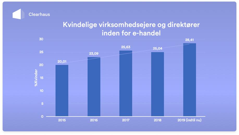 Vi ser flere og flere kvindelige iværksættere i Danmark